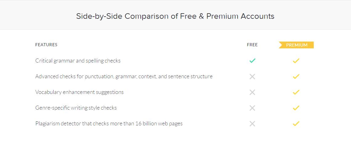 So sánh tài khoản grammarly free và grammarly premium